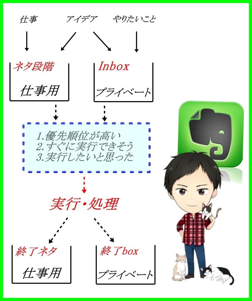 EvernoteでGTD!ToDoリスト管理にも便利なタグの簡単な使い方2step!1