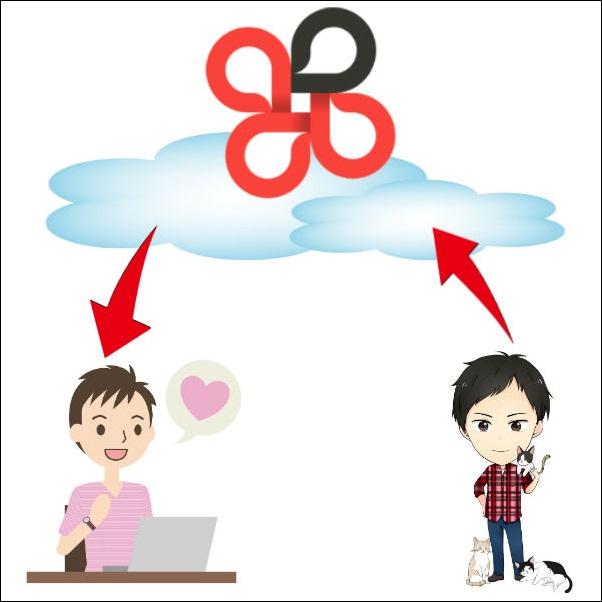 チャットワークの使い方を登録方法から動画で解説!意外な便利機能も