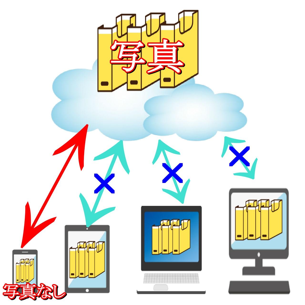 クラウドサービス&同期とは?図を例に簡単&わかりやすく動画で解説6