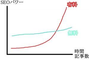 ブログを始めるには無料と有料どちらがおすすめ?各メリットとは?SEO成長曲線、SEOパワー