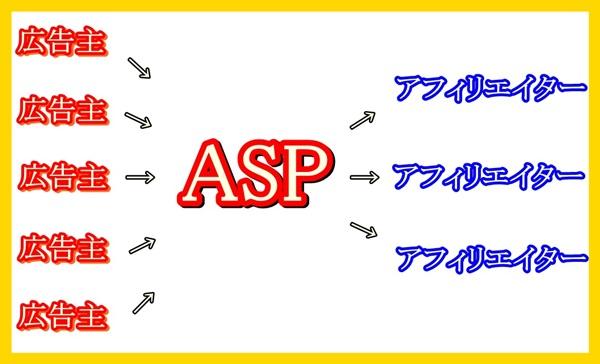 ASPとは?意味や種類!アフィリエイト初心者におすすめなのは?