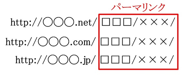 ワードプレスのパーマリンクとは?SEOではカテゴリベースがおすすめ?5