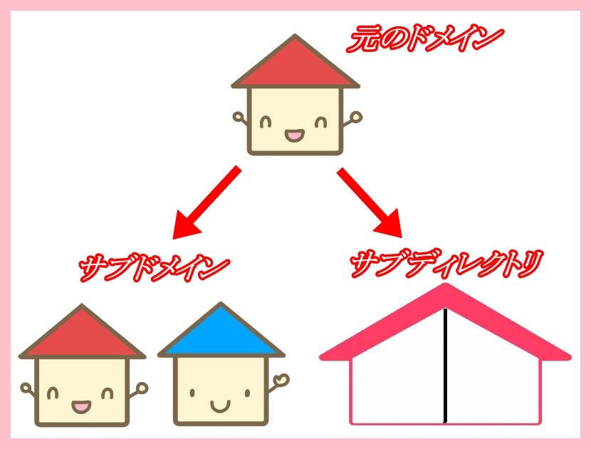 サブドメインとサブディレクトリの違いと使い分け方法!SEOではどちらが有利?1