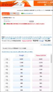 キーワードプランナー以上の代わり?無料で使えるおすすめツール2選!aramakijake1